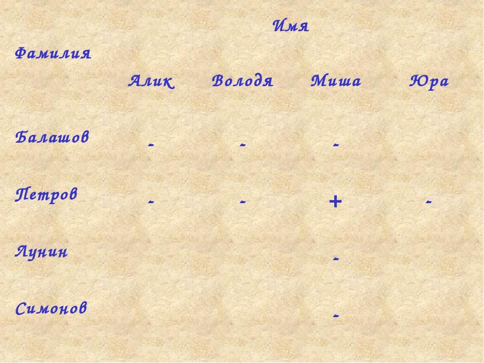 Ответ: Балашов Юра; Петров Миша; Лунин Володя; Симонов Алик Фамилия Имя Алик...
