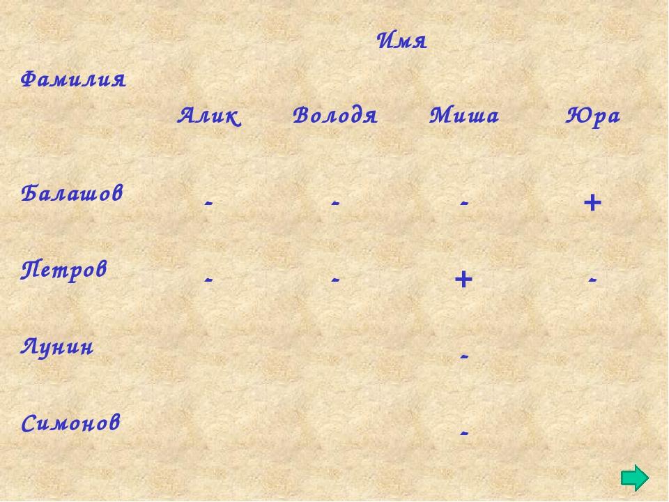 Парная работа РТ стр. 94 № 127 Школьник Профессия Тракторист Садовник Комбай...