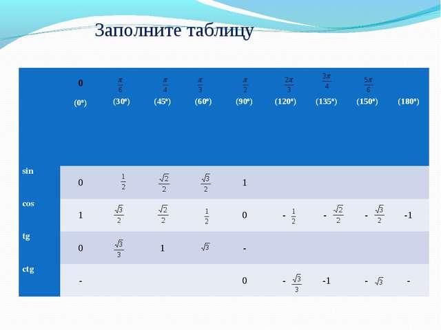 Заполните таблицу α 0  (0º) (30º) (45º) (60º) (90º) (120º) (135º) (1...