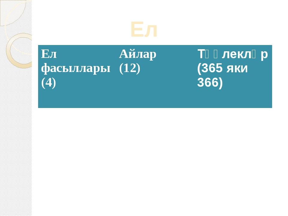 Ел Елфасыллары(4) Айлар (12) Тәүлекләр(365яки 366)