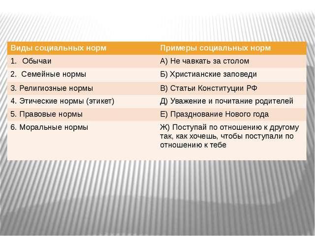 Виды социальных норм Примеры социальных норм Обычаи А)Не чавкать за столом 2....