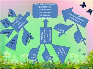 Методы и приемы нравственно-этического воспитания младших школьников Методы ф
