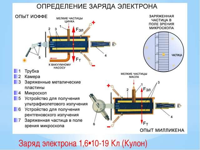 Заряд электрона 1,6•10-19 Кл (Кулон)