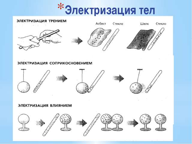 Электризация тел • называют появление на теле нескомпенсированного электричес...