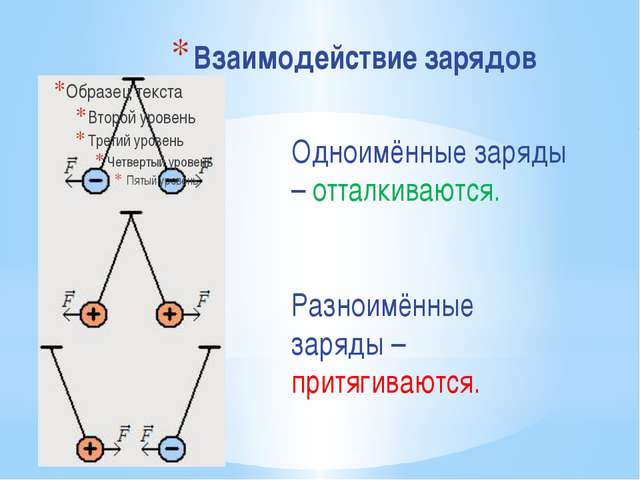 Взаимодействие зарядов Одноимённые заряды – отталкиваются. Разноимённые заряд...
