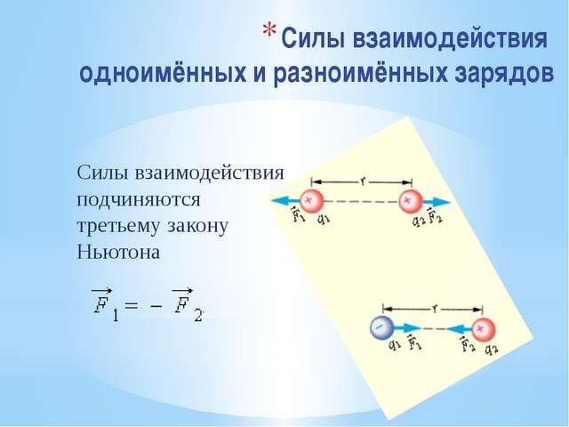 Силы взаимодействия одноимённых и разноимённых зарядов Силы взаимодействия по...