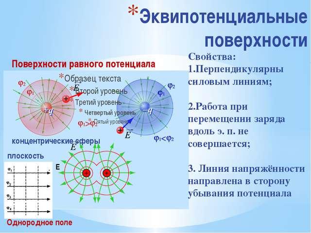 Эквипотенциальные поверхности Свойства: 1.Перпендикулярны силовым линиям; 2.Р...