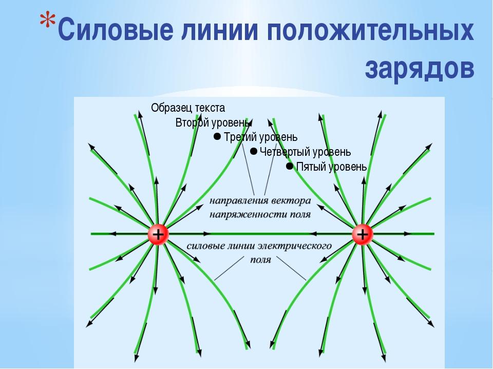 Силовые линии положительных зарядов