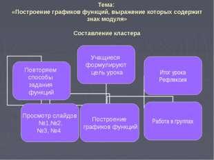 Тема: «Построение графиков функций, выражение которых содержит знак модуля» C