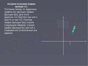 Алгоритм построения графика функции f(|x|) Построим теперь по заданному графи