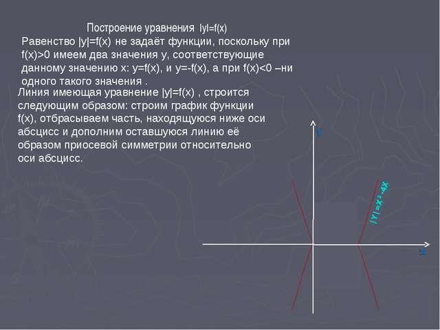 Построение уравнения |y|=f(x) Равенство |y|=f(x) не задаёт функции, поскольку...