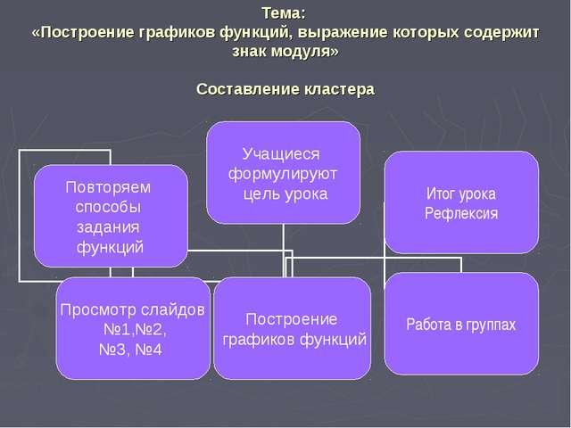 Тема: «Построение графиков функций, выражение которых содержит знак модуля» C...