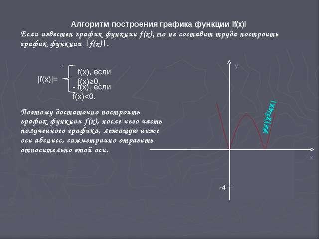 -4 Алгоритм построения графика функции |f(x)| Если известен график функции f(...