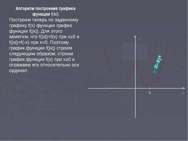 Алгоритм построения графика функции f(|x|) Построим теперь по заданному графи...