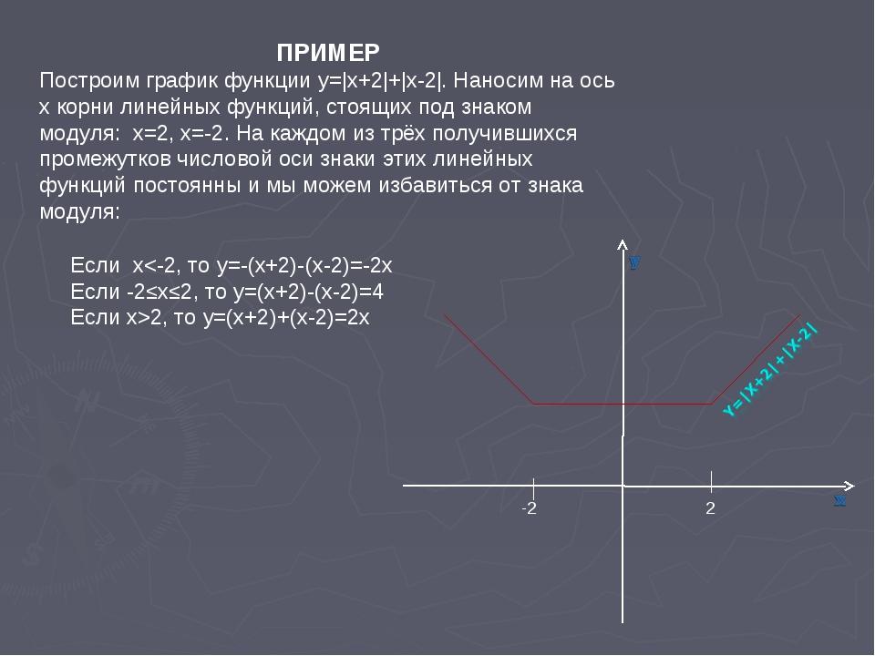 ПРИМЕР Построим график функции y=|x+2|+|x-2|. Наносим на ось х корни линейных...