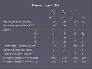 Результаты сдачи ГИА 2010 год2011 год2012 год 9Б 9А9Б9В Количество вы