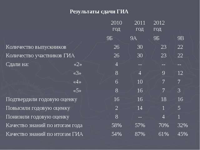 Результаты сдачи ГИА 2010 год2011 год2012 год 9Б 9А9Б9В Количество вы...