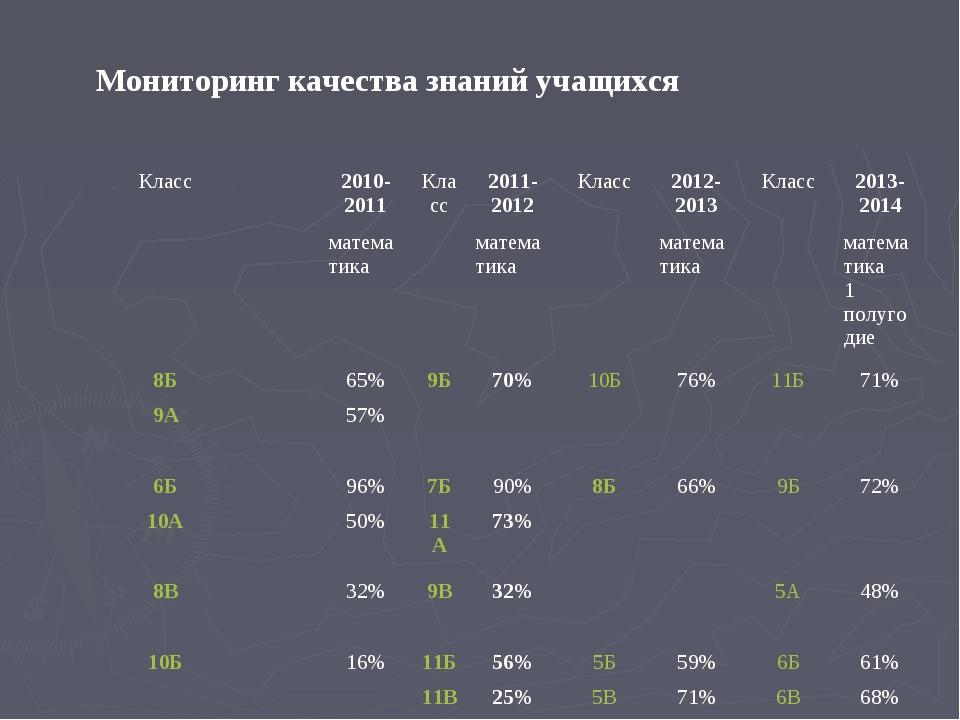 Мониторинг качества знаний учащихся Класс2010-2011Класс2011-2012Класс201...