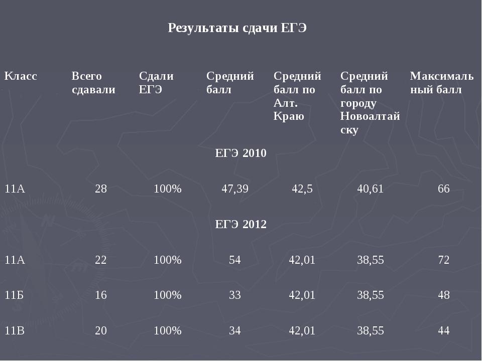 Результаты сдачи ЕГЭ КлассВсего сдавалиСдали ЕГЭСредний балл Средний балл...