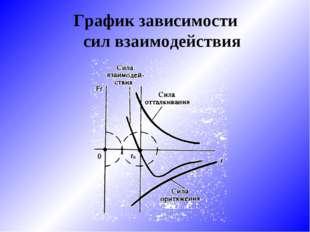 График зависимости сил взаимодействия