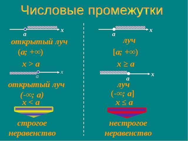 открытый луч (a; +∞) x > a открытый луч (-∞; a) x < a луч [a; +∞) x ≥ a луч (...