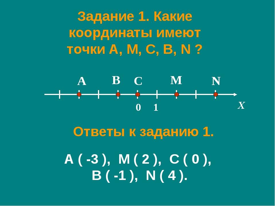 Задание 1. Какие координаты имеют точки A, M, C, B, N ? X A M C B N 0 1 Ответ...