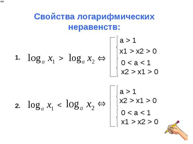 Свойства логарифмических неравенств: a > 1 x1 > x2 > 0 a > 1 x2 > x1 > 0 0 <...