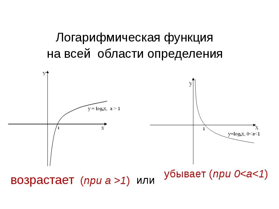 Логарифмическая функция на всей области определения возрастает (при а >1) уб...