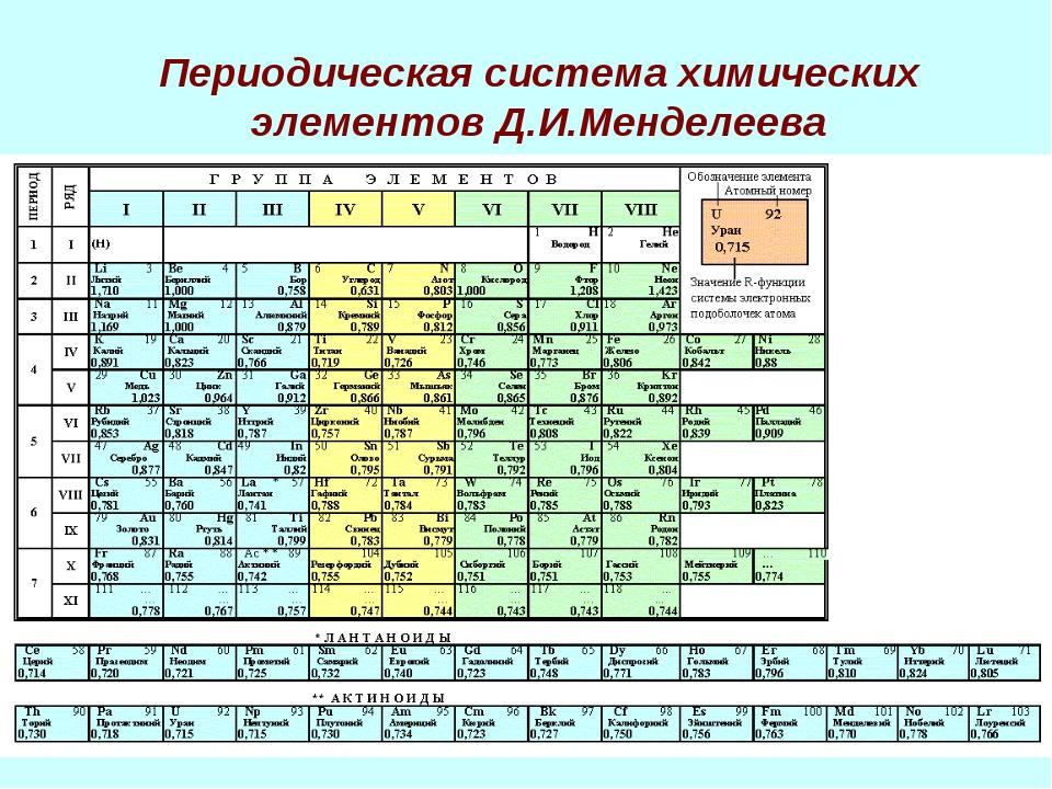 Периодическая система химических элементов Д.И.Менделеева