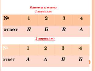 Ответы к тесту 1 вариант: 2 вариант: № 1 2 3 4 ответ Б Б В А № 1 2 3 4 ответ
