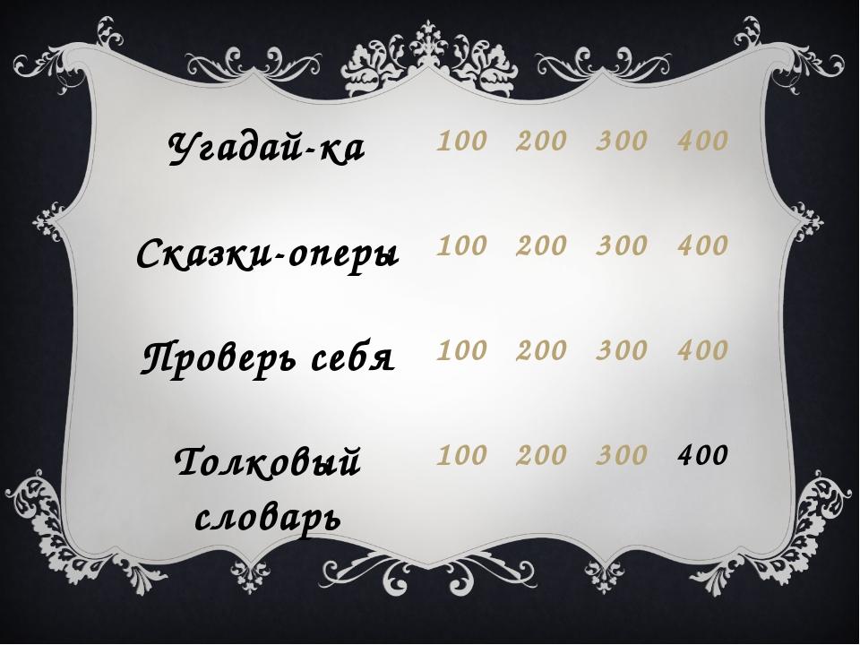 Угадай-ка100200300400 Сказки-оперы100200300400 Проверь себя1002003...