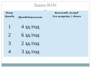 Задача №181 Номер бригады Производительность Количество месяцев для постройк