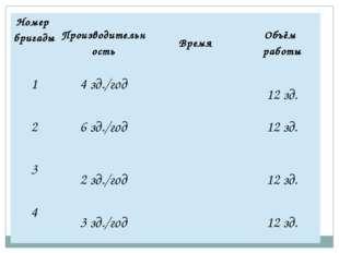 Номер бригады Производительность Время Объём работы 1 4зд./год 12 зд. 2 6 зд.
