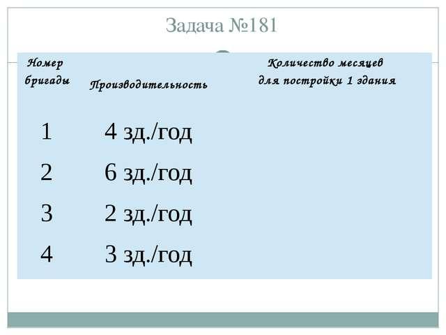 Задача №181 Номер бригады Производительность Количество месяцев для постройк...