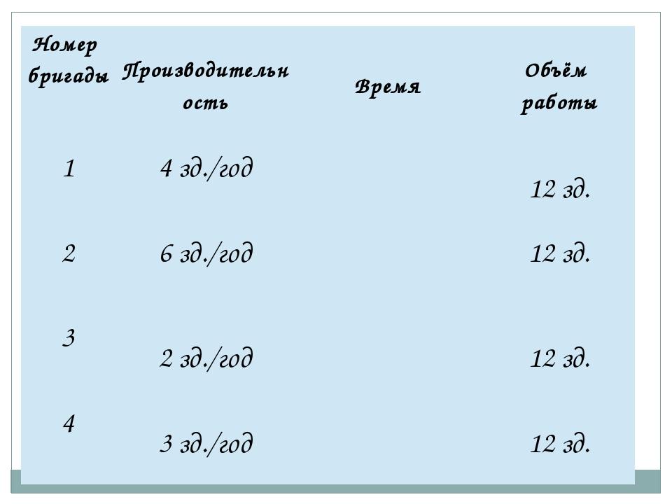 Номер бригады Производительность Время Объём работы 1 4зд./год 12 зд. 2 6 зд....