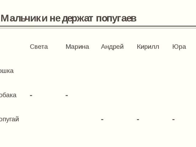 4. У Светы и Марины разные животные Света Марина Андрей Кирилл Юра Кошка - +...