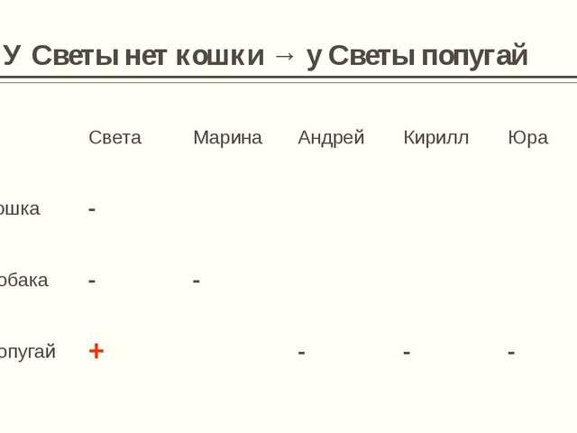 5. У Марины и Андрея - одинаковые Света Марина Андрей Кирилл Юра Кошка - + +...