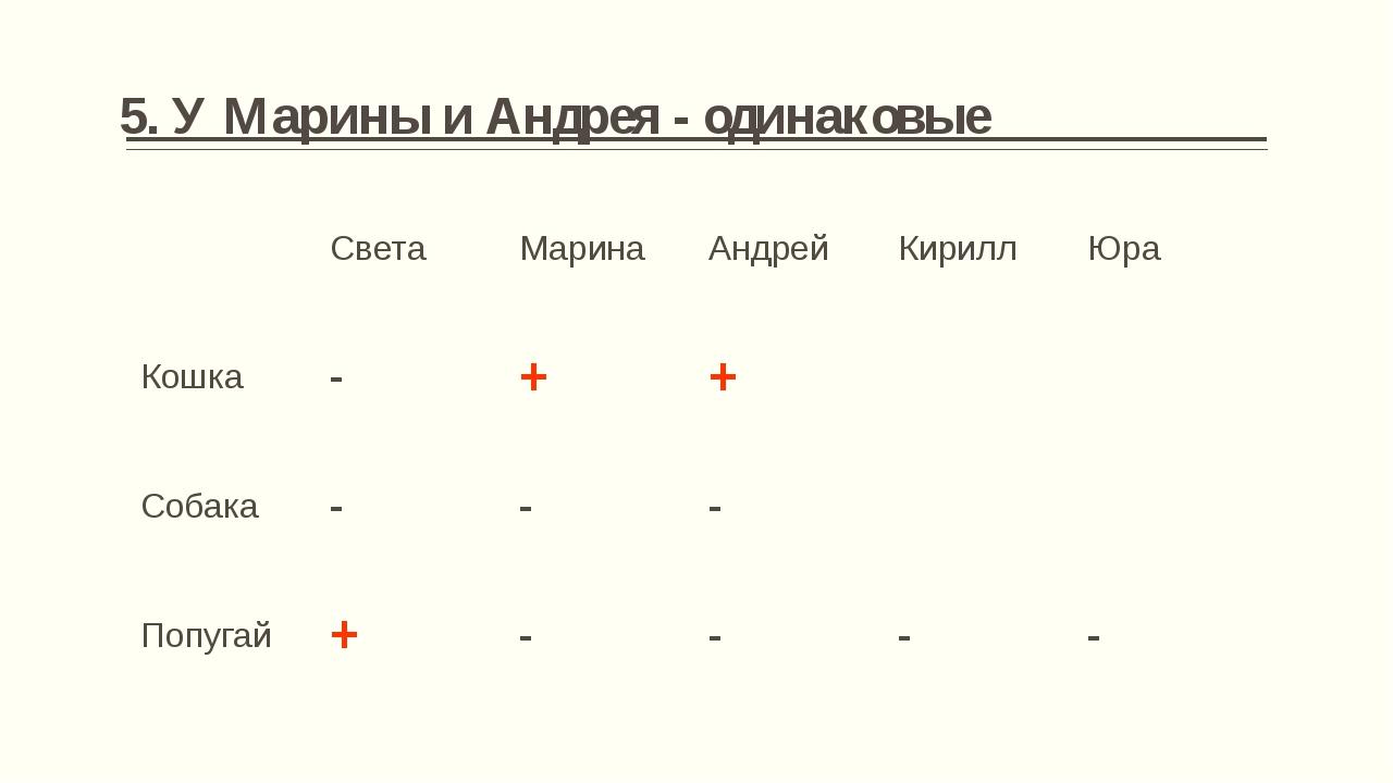 7. У Кирилла и Юры - одинаковые Света Марина Андрей Кирилл Юра Кошка - + + -...