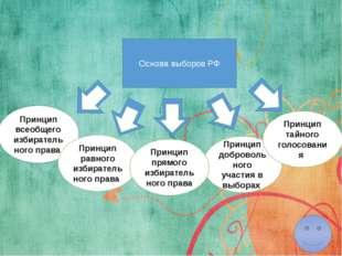 Принцип прямого избирательного права Принцип прямого избирательного правапо
