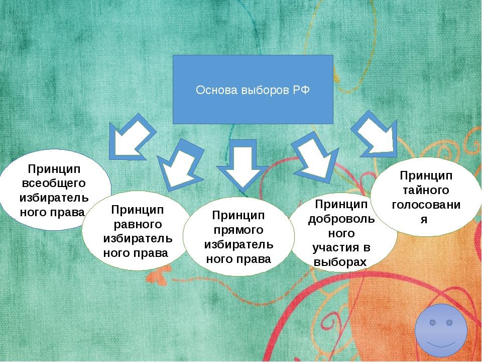 Принцип прямого избирательного права Принцип прямого избирательного правапо...