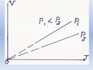 Изохорный процесс Закон установил французский учёный Жак Шарльв 1787 г 12. 1
