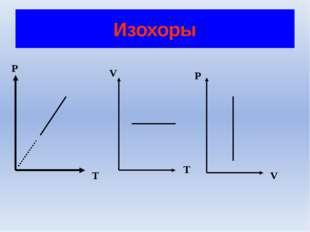 Закрепление материала Что называется изопроцессом? а) количественная зависимо