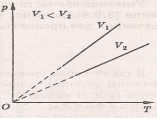 ОТВЕТЫ А 1-2 изотермическое сжатие 2-3 изобарическое расширение 3. объём умен