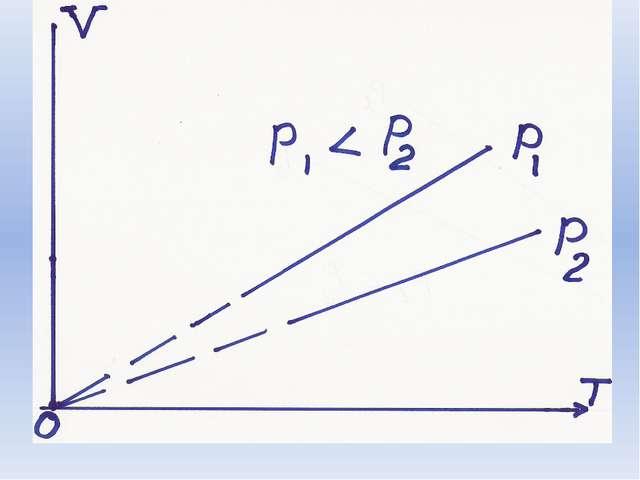 Изохорный процесс Закон установил французский учёный Жак Шарльв 1787 г 12. 1...