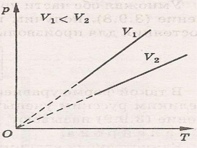 ОТВЕТЫ А 1-2 изотермическое сжатие 2-3 изобарическое расширение 3. объём умен...