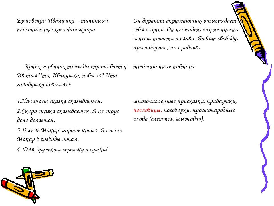 Ершовский Иванушка – типичный персонаж русского фольклора Он дурачит окружающ...