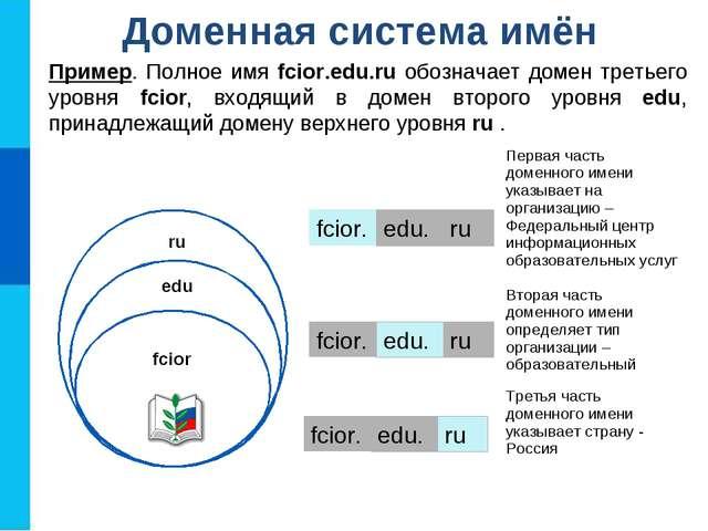 Доменная система имён Пример. Полное имя fcior.edu.ru обозначает домен третье...