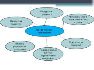 Профилактика травматизма Фиксация, учет и анализ несчастных случаев Дежурство