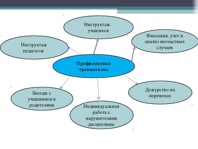 Профилактика травматизма Фиксация, учет и анализ несчастных случаев Дежурство...