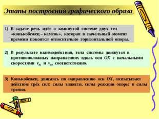 Этапы построения графического образа 1) В задаче речь идёт о замкнутой систем